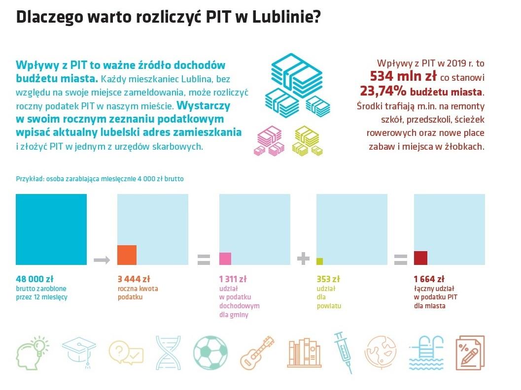 Budżet Lublina 2019_Dlaczego rozliczać Pit w Lublinie