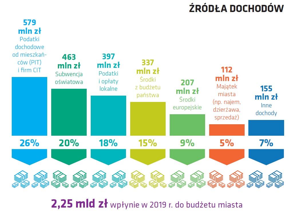 Budżet Lublina 2019 rok. Żródła dochodów