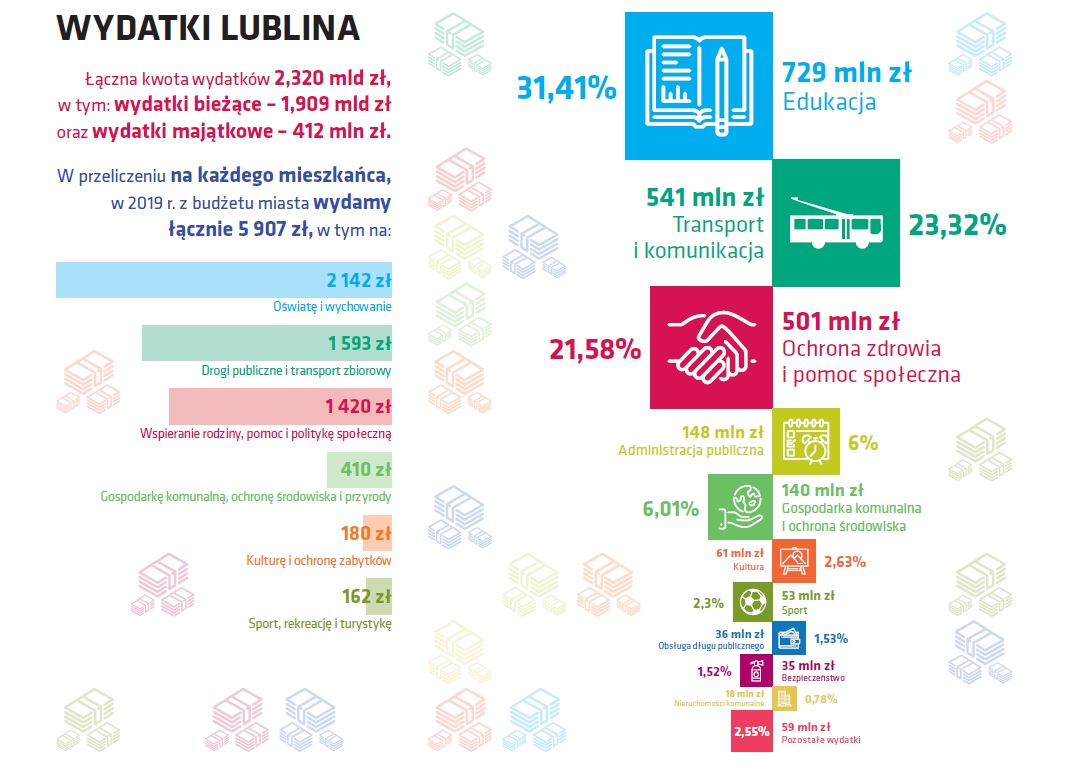 Budżet Lublina na 2019 rok